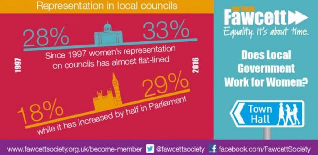 Representation in Local Councils
